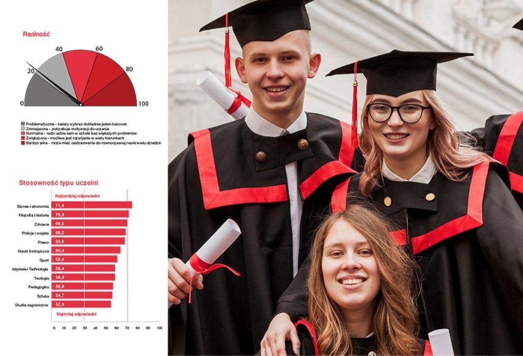 Kierunki studiów, Wybór uczelni